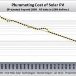 I prezzi dei Moduli Fotovoltaici Quanto spendiamo per un Impianto