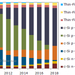 Quali Saranno le Tecnologie Future dei Pannelli Fotovoltaici