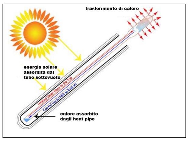 funzionamento-heat-pipe