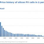 Energia Solare Tutti i Metodi per Generare Guadagno