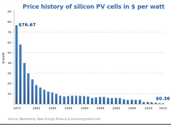 andamento-prezzo-pannelli-fotovoltaici