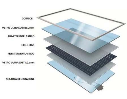 vetro fotovoltaico come funziona
