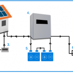 Prezzo fotovoltaico con accumulo