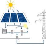Come Essere Autosufficienti con La Bolletta Elettrica grazie al Fotovoltaico