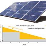 Quanto Durano i Pannelli Fotovoltaici