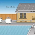 Riscaldamento Solare per le Piscine