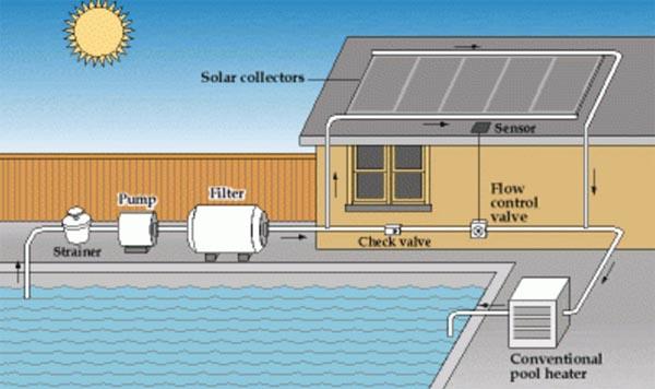 riscaldamento solare piscina