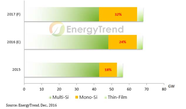 prezzi-moduli-fotovoltaici-2017