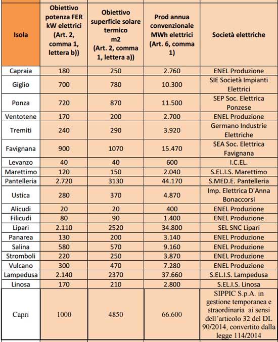 tabella incentivi energia isole italia