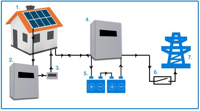 impianto accumulo fotovoltaico